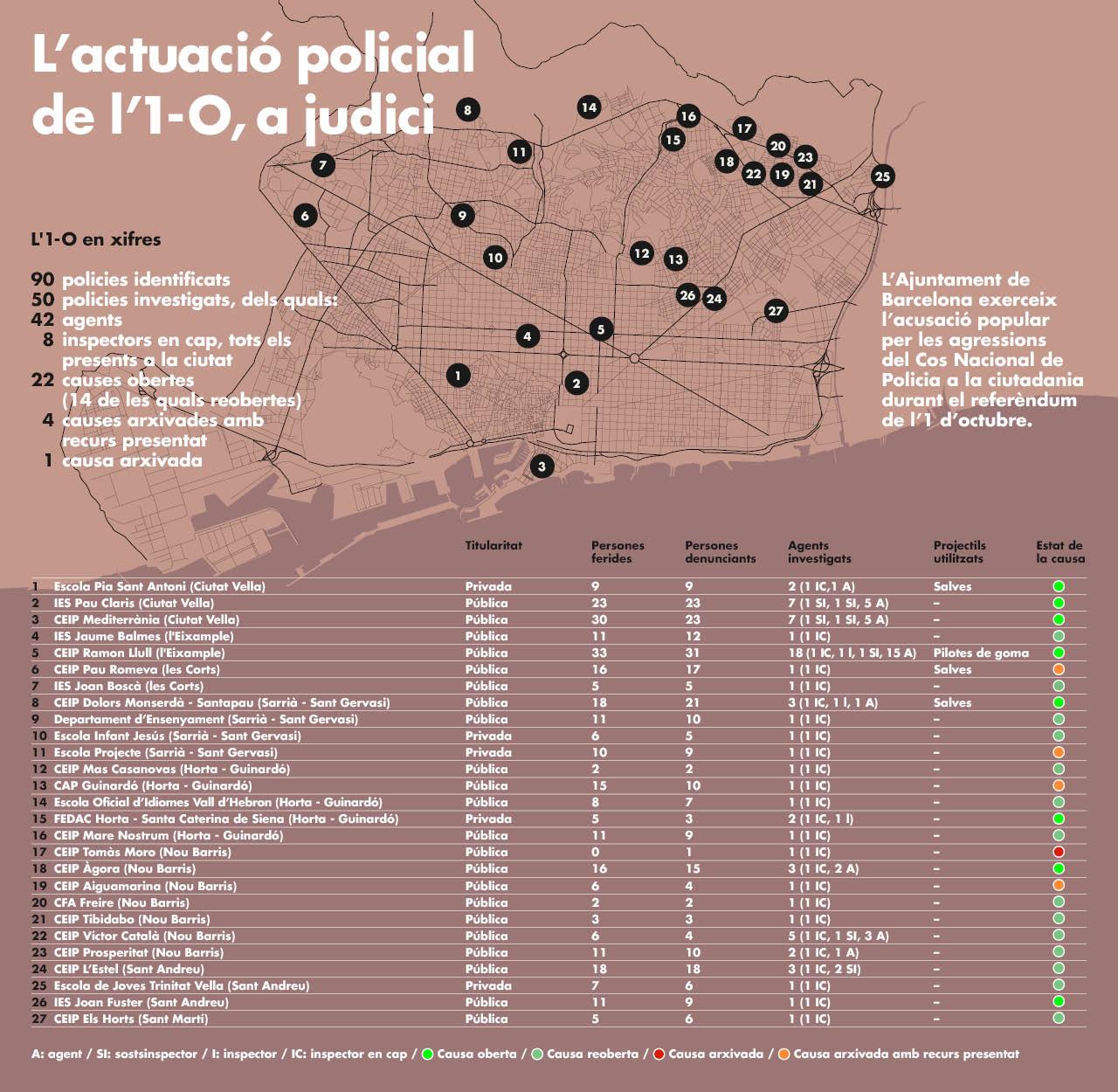 infografia, 1 octubre, actuació policial, Policia Nacional, ferits 1 octubre