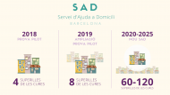 SAD, Servei d'Ajuda a Domicili, Serveis Socials, Barcelona, Gent gran, Dependència