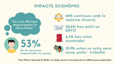 Enquesta Covid-19 a Barcelona, coronavirus, dades, Barcelona