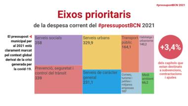 Pressupost 2021, pressupostos, 2021, Barcelona