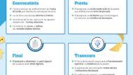 Infografia Participació en temps de pandèmia
