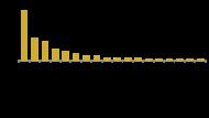 gràfic, OND, 2020, drets vulnerats