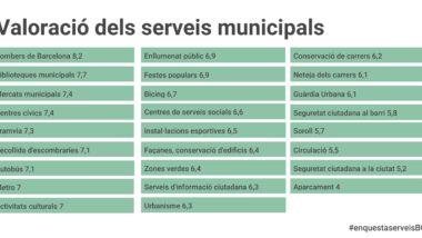 Valoració dels serveis municipals