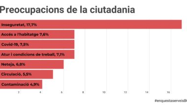 Percepcions de la ciutadania. Enquesta de serveis municipals